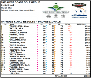 WCGG Pro Results