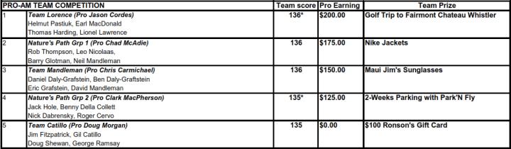 2014 Hadassah Team Results