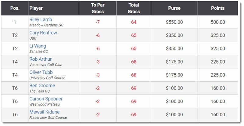 Great Lakes Golf Tour Results